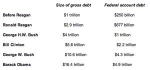 US debt under recent presidents