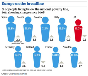 Poverty rates rising in Europe