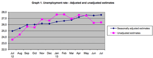 Greek seasonally adjusted and unadjusted unemployment rate