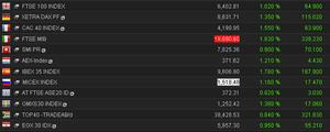 European stock markets, October 10 2013