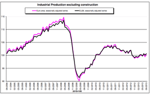 Eurozone industrial production, to August 2013