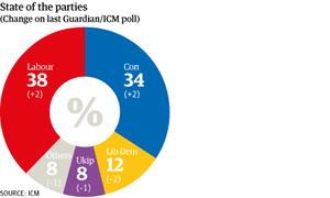 ICM poll graph October 2013