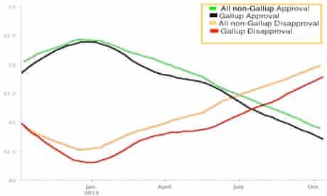 Gallup vs aggregate approval