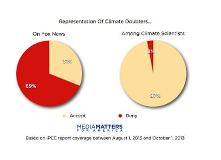 Fox News false balance