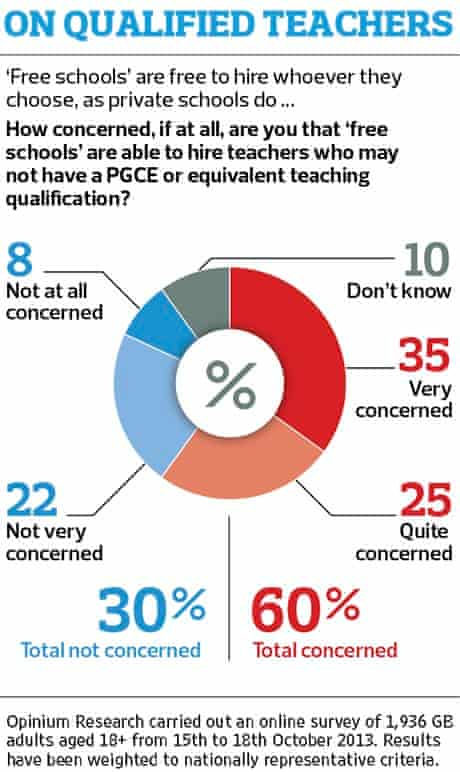 Opinium/Observer poll graphic 2 191013