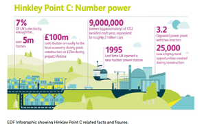 DECC infographic on Hinkley Point C