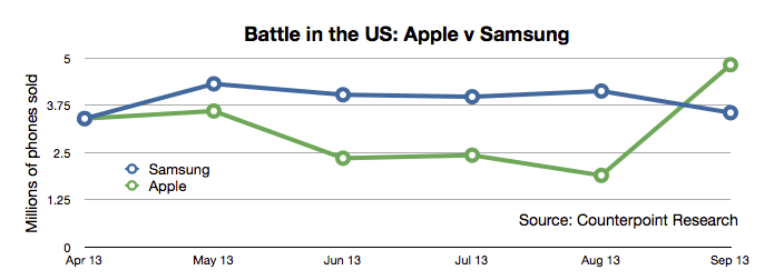 US smartphone data