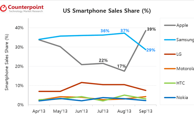 Counterpoint: US phone share