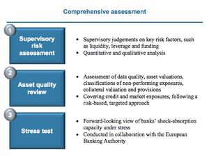 ECB stress test details