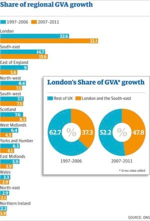 Share of regional GVA growth