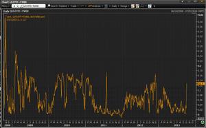 US 1-month treasury bill yields