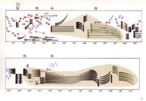 Graphic scores: Ligeti, Artikulation score