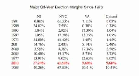 2013 election margins chart