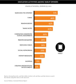Nielsen tablet usage in schools