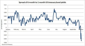 Spread of US six-month to one-month bonds