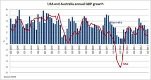 US and Australian GDP growth