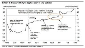 US debt ceiling