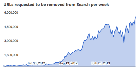 """Google was forced to remove 5.3m """"pirate"""" links in the last week of September."""