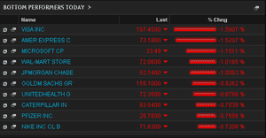 Biggest fallers on the Dow, morning trading, Oct 7 2013