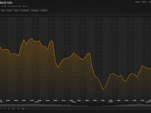 Dow Jones industrial average since 30 September