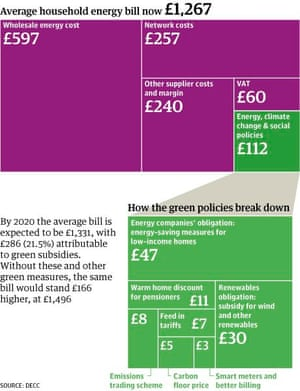 Graphic: Paul Scruton for the Guardian