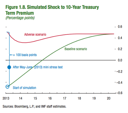 IMF simulation of how markets would react to unwinding QE