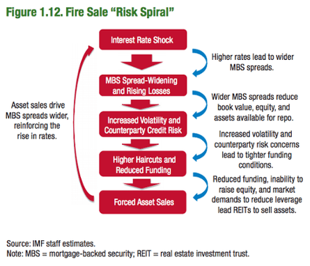 How a fire sale would hit markets, October 9 2013