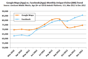 Facebook v Google Maps in US via ComScore