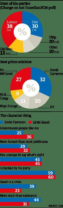 ICM poll graph November 2013