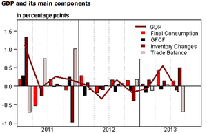 French GDP components