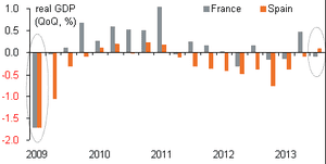 Spanish GDP versus French GDP
