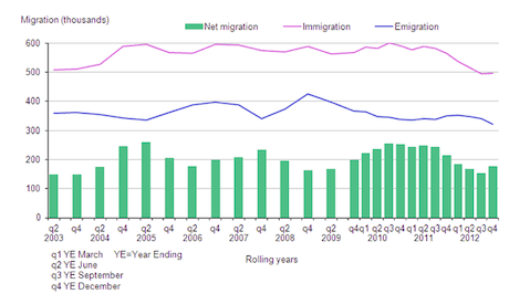 ONS chart immigration