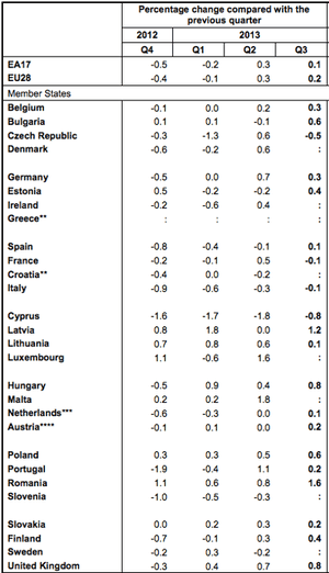 Eurozone GDP for Q3 2013