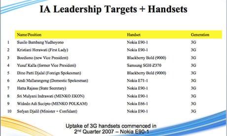Australia's spy agencies targeted Indonesian president's mobile