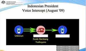 Australian attempts to monitor Yudhoyono's phone
