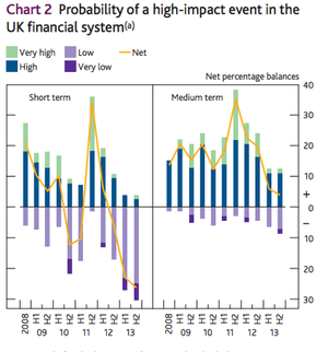 BOE Systemic Risks