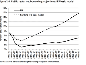 Fiscal projections for independent Scotland