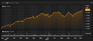 Dow Jones since November 2012