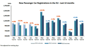 European car sales, to October 2013