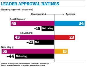 Leader ratings graphic