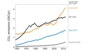 chart showing carbon dioxide emissions of different fossil fuels over time