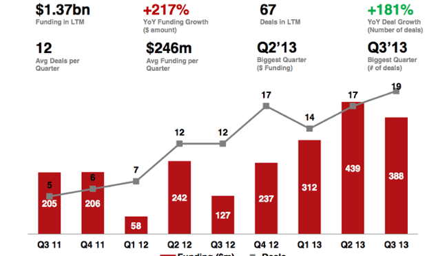 Data analytics fundraising by quarter