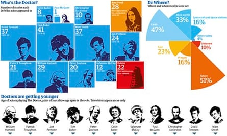 Doctor Who in numbers graphic