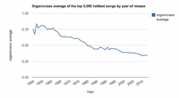 The Echo Nest - Organicness chart