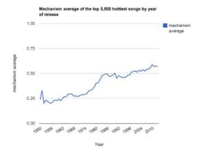 The Echo Nest - Mechanistic chart