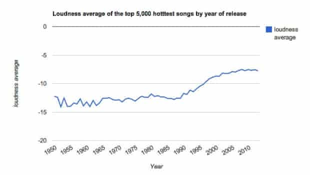 The Echo Nest - Loudness chart
