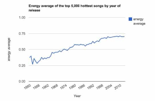 The Echo Nest - Energy chart