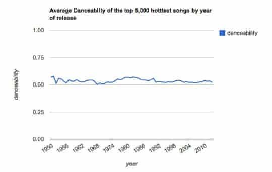 The Echo Nest - Danceability chart