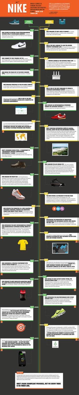 Timeline of Nike