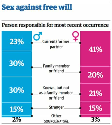 Natsal sex study graphic